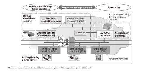 Powertrain Systems Improving Real-world Fuel Economy