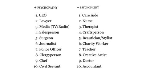 Which Professions Have The Most Psychopaths? | HuffPost