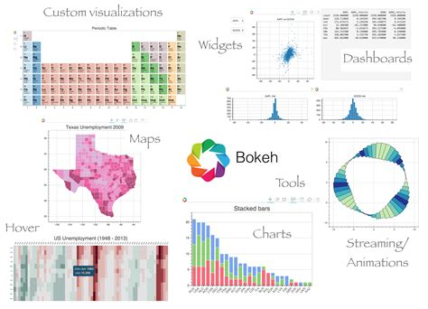 Building Python Data Applications with Blaze and Bokeh